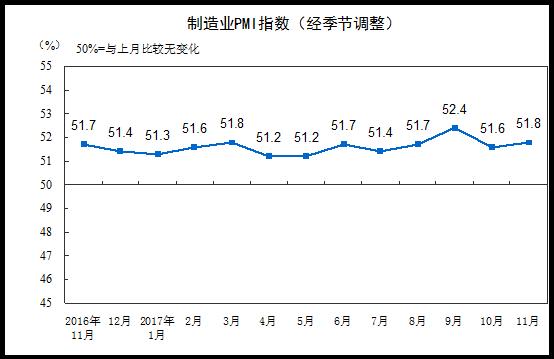 2017年11月中国制造业采购经理指数为51.8%
