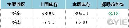 11月27日—12月1日华东/华南苯乙烯库存周度变化汇总