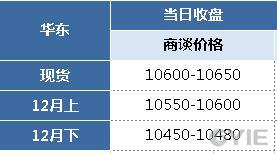 苯乙烯12月1日报盘一览(单位:元/吨)