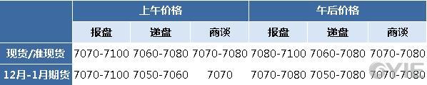 二甘醇12月1日报盘一览(单位:元/吨)