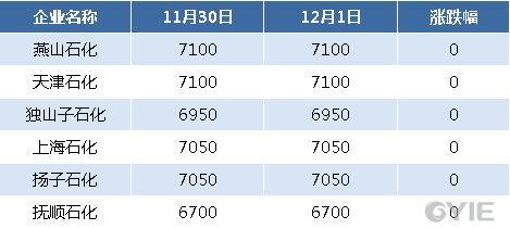 二甘醇12月1日全国代表企业报盘一览(单位:元/吨)