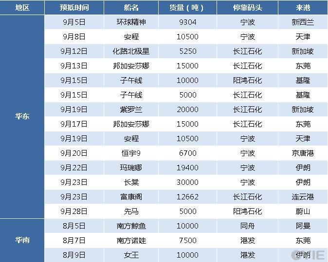 甲醇9月国际船货到港分析汇总