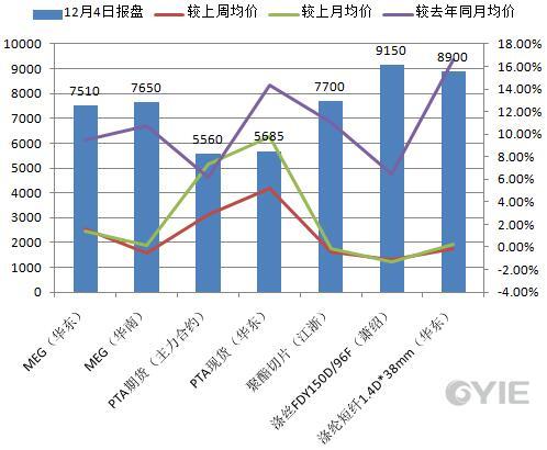 乙二醇下游聚酯12月4日报盘一览(单位:元/吨)
