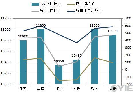 苯乙烯12月5日全国代表市场报盘一览(单位:元/吨)