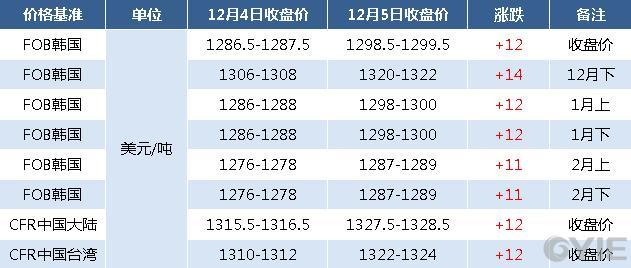 12月5日亚洲苯乙烯期货报盘一览(单位:元/吨)