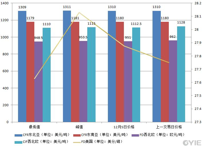 12月5日国际乙烯收盘价格