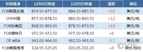 12月5日国际纯苯收盘价格