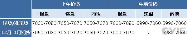 二甘醇12月5日报盘一览(单位:元/吨)