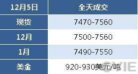 12月5日乙二醇报盘一览(单位:元/吨)