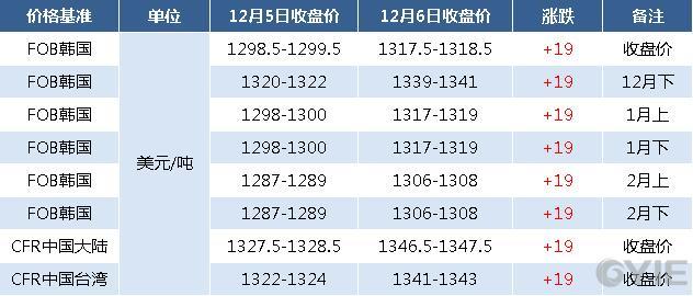12月6日亚洲苯乙烯期货报盘一览(单位:元/吨)