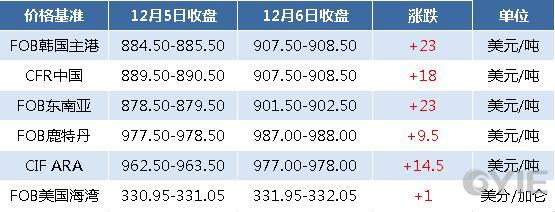 12月6日国际纯苯收盘价格