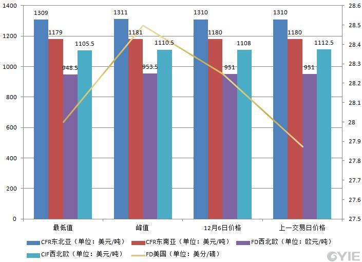 12月6日国际乙烯收盘价格