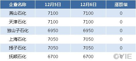 二甘醇12月6日全国代表企业报盘一览(单位:元/吨)