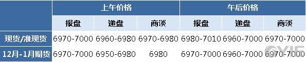二甘醇12月6日报盘一览(单位:元/吨)