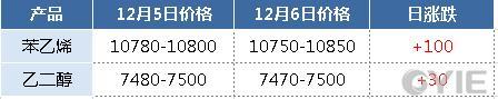 华东地区二甘醇相关产品报盘一览(单位:元/吨)
