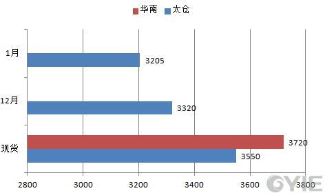 甲醇12月6日报盘一览(单位:元/吨)