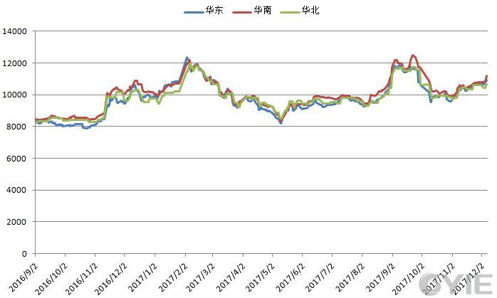 2016年9月-2017年12月苯乙烯收盘价对比一览(单位:元/吨)