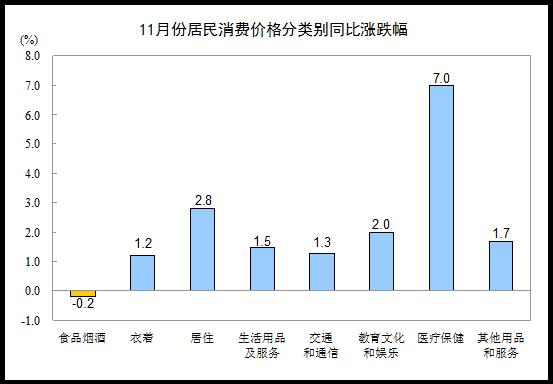 11月份居民消费价格分类别同比涨跌幅