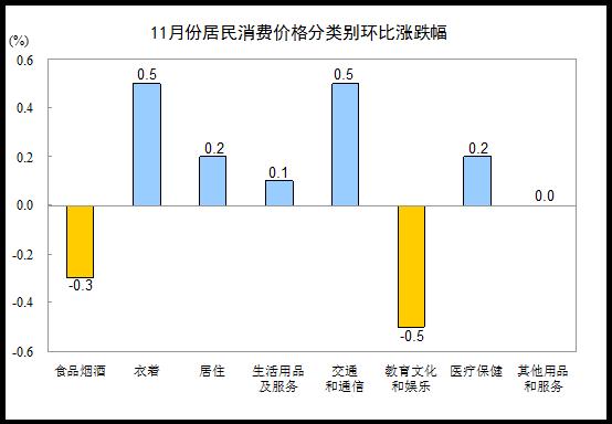 11月份居民消费价格分类别环比涨跌幅