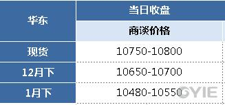 苯乙烯12月8日报盘一览(单位:元/吨)