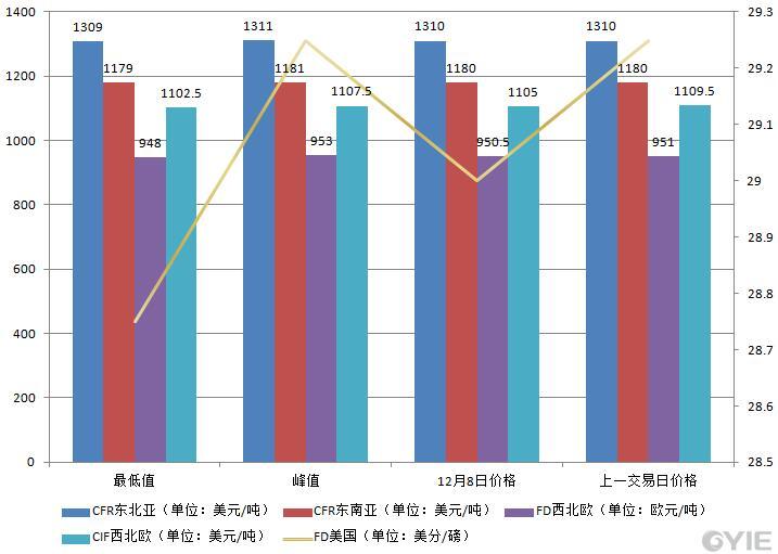 12月8日国际乙烯收盘价格