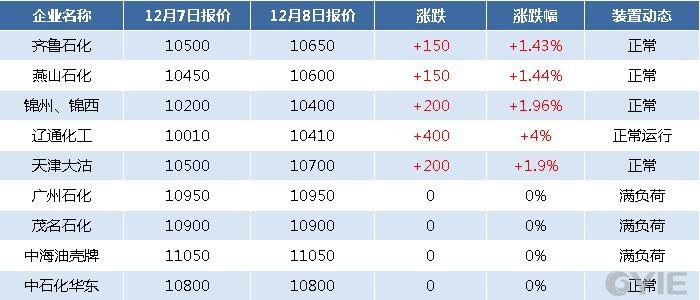 国内主要企业产销及装置动态一览(单位:元/吨)