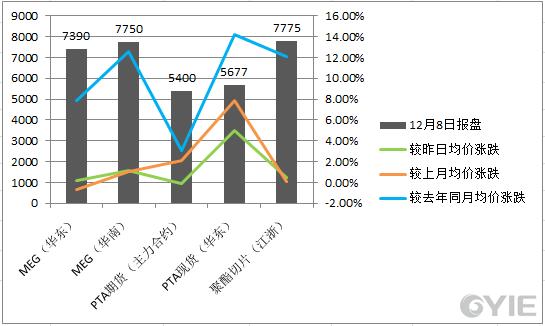 乙二醇12月8日下游产品价格一览