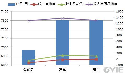 二甘醇12月8日全国代表市场报盘一览(单位:元/吨)