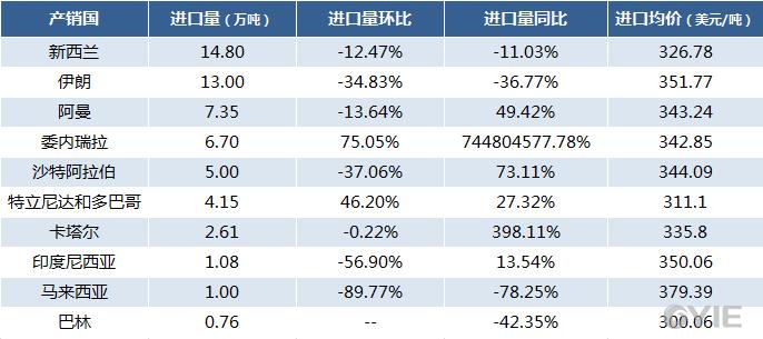 2017年10月国内甲醇进口数据统计-按产销国