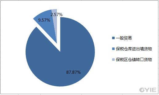2017年10月国内甲醇进口数据统计-按贸易方式