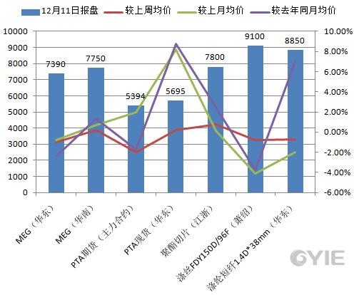 乙二醇下游聚酯12月11日报盘一览(单位:元/吨)