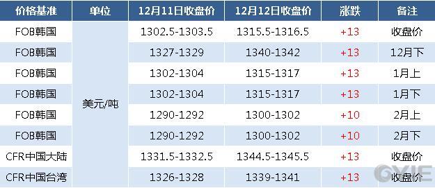 12月12日亚洲苯乙烯期货报盘一览(单位:元/吨)