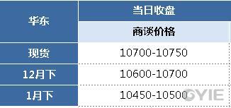 苯乙烯12月12日报盘一览(单位:元/吨)