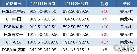 12月12日国际纯苯收盘价格