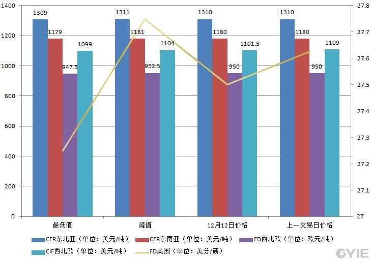 12月12日国际乙烯收盘价格