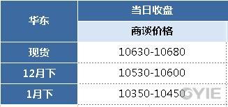 苯乙烯12月13日报盘一览(单位:元/吨)