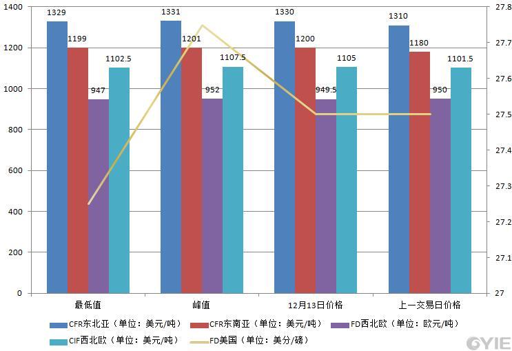 12月13日国际乙烯收盘价格