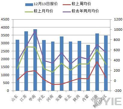 甲醇12月13日全国代表市场报盘一览(单位:元/吨)