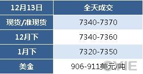 12月13日乙二醇报盘一览(单位:元/吨)