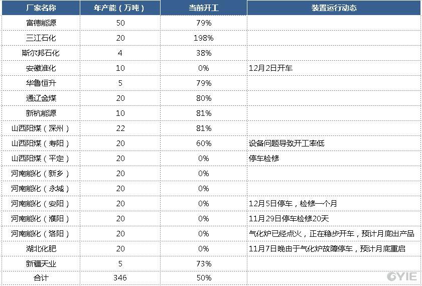 12月7日—12月14日其他工艺乙二醇行业开工负荷统计汇总