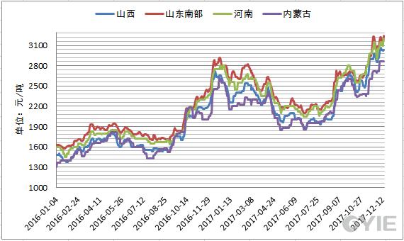 内地甲醇市场价格走势图