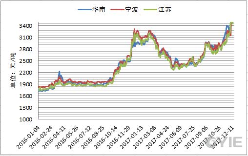 港口甲醇市场价格走势图