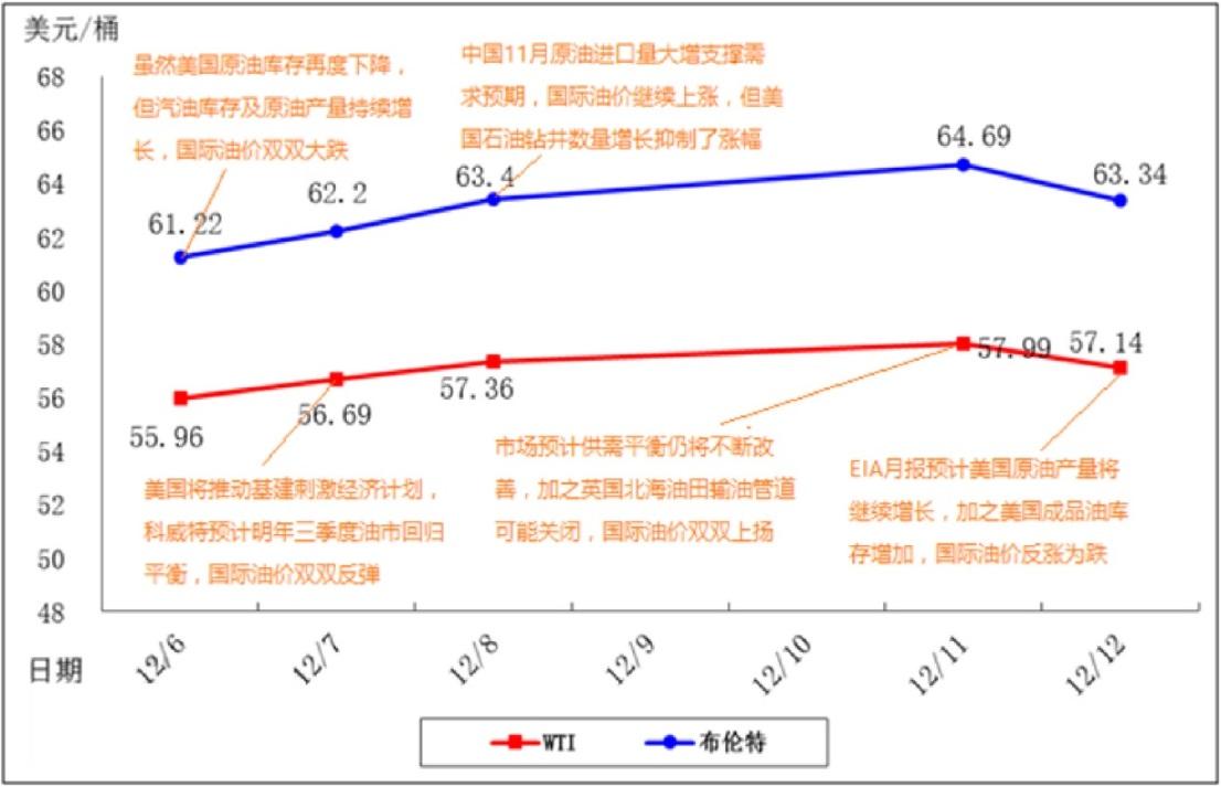 国际原油周度价格走势及市场因素分析图