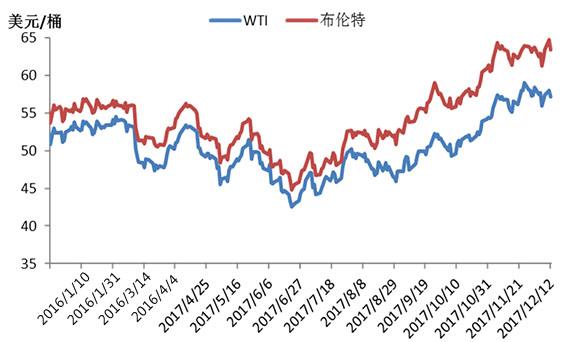 2016-2017年国际原油价格走势图
