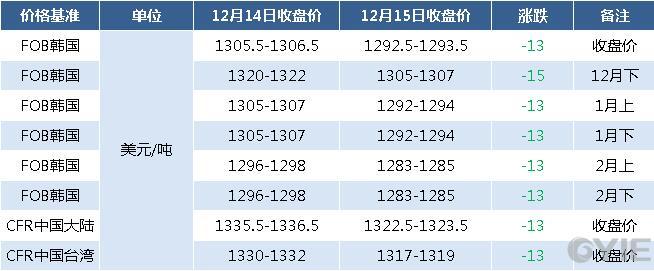 12月15日亚洲苯乙烯期货报盘一览(单位:元/吨)