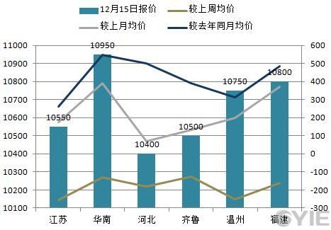 苯乙烯12月15日全国代表市场报盘一览(单位:元/吨)