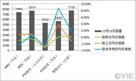 乙二醇12月15日下游产品价格一览