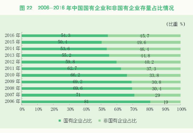 2006-2016年中国国有企业和非国有企业存量占比情况