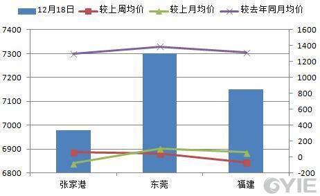 二甘醇12月18日全国代表市场报盘一览(单位:元/吨)