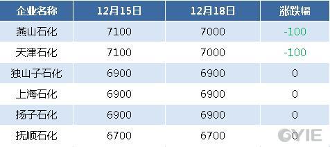 二甘醇12月18日全国代表企业报盘一览(单位:元/吨)